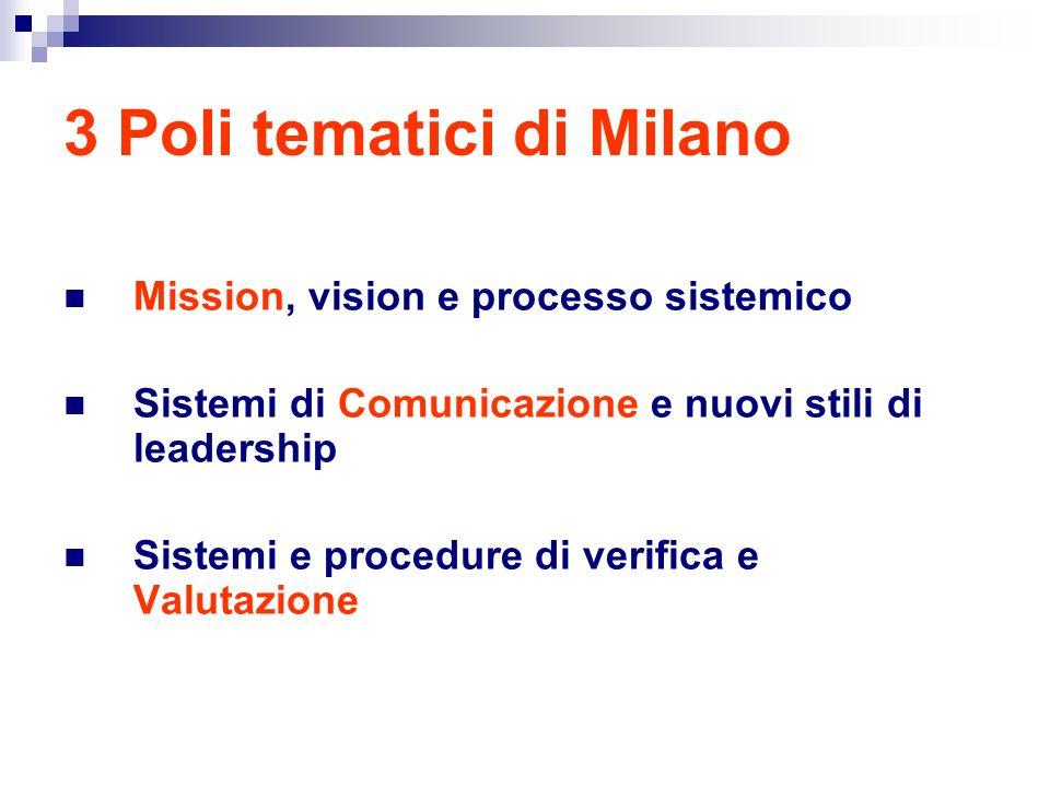 3 Poli tematici di Milano