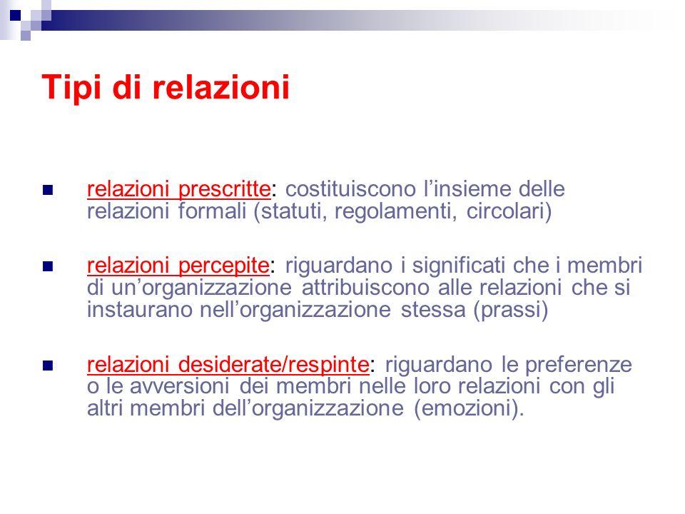 Tipi di relazioni relazioni prescritte: costituiscono l'insieme delle relazioni formali (statuti, regolamenti, circolari)