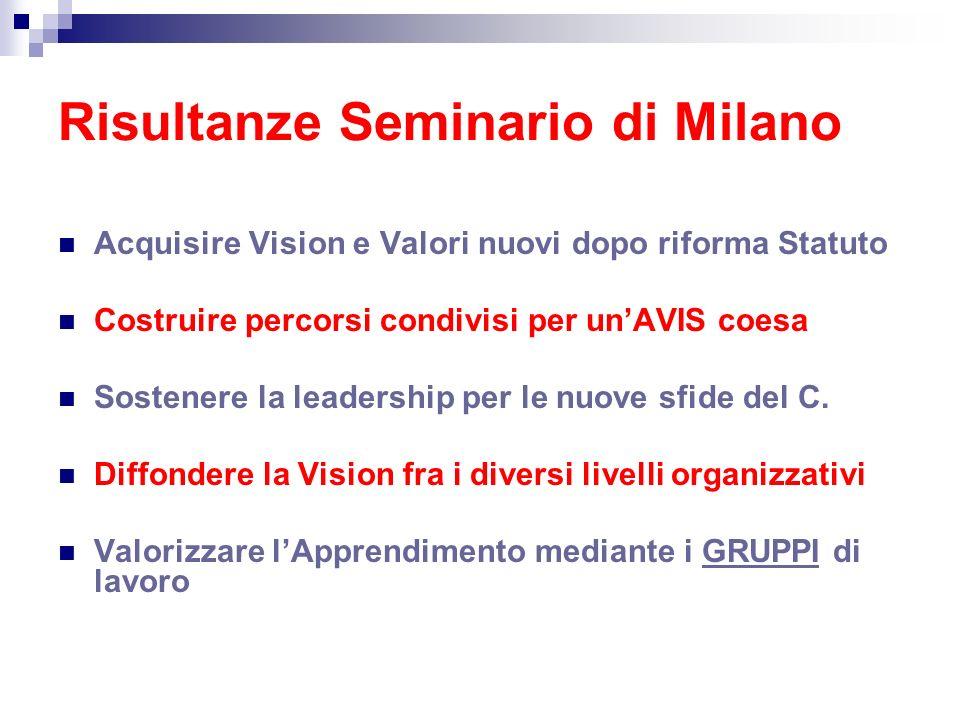 Risultanze Seminario di Milano