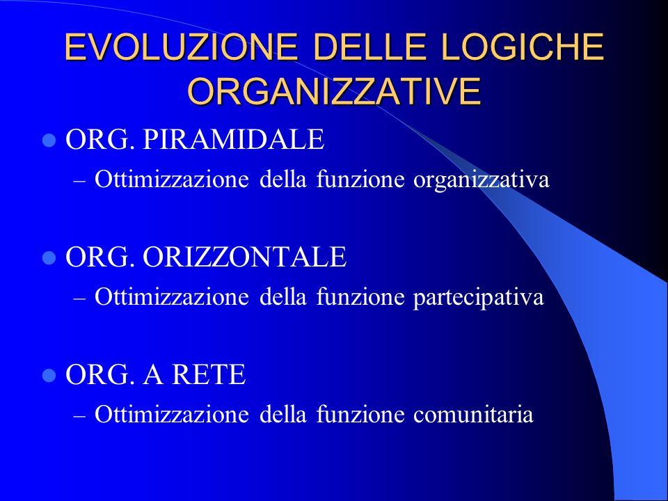 EVOLUZIONE DELLE LOGICHE ORGANIZZATIVE