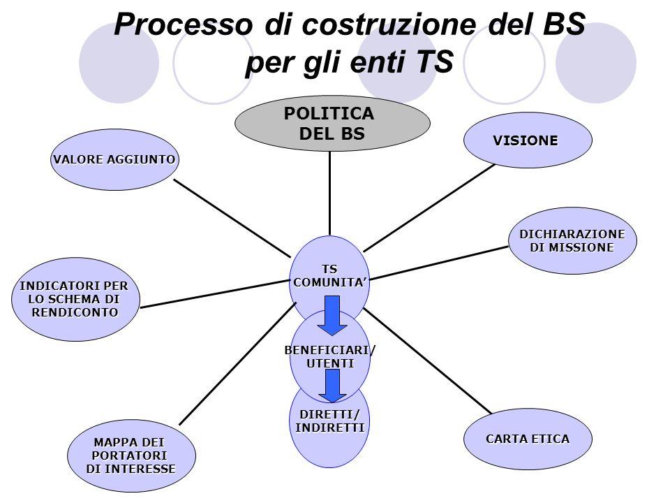Processo di costruzione del BS per gli enti TS