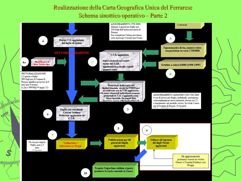 Realizzazione della Carta Geografica Unica del Ferrarese Schema sinottico operativo – Parte 2