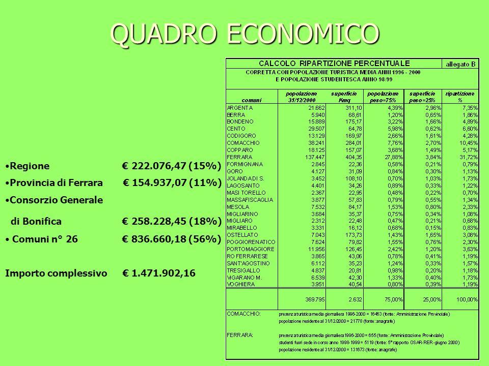 QUADRO ECONOMICO Regione € 222.076,47 (15%)