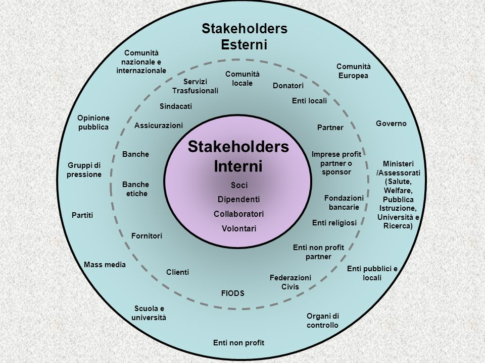 Stakeholders Interni Stakeholders Esterni Soci Dipendenti