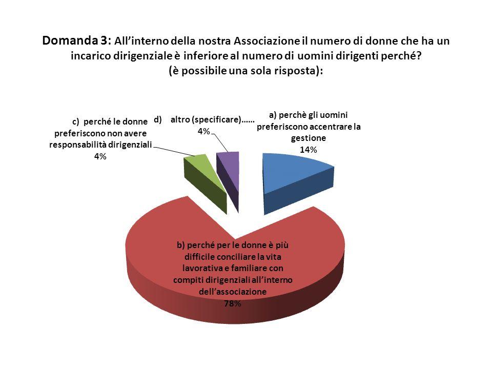 Domanda 3: All'interno della nostra Associazione il numero di donne che ha un incarico dirigenziale è inferiore al numero di uomini dirigenti perché.