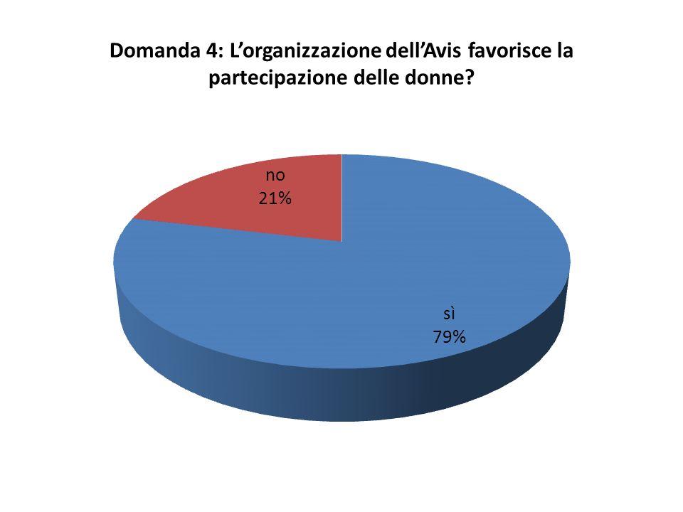 Domanda 4: L'organizzazione dell'Avis favorisce la partecipazione delle donne