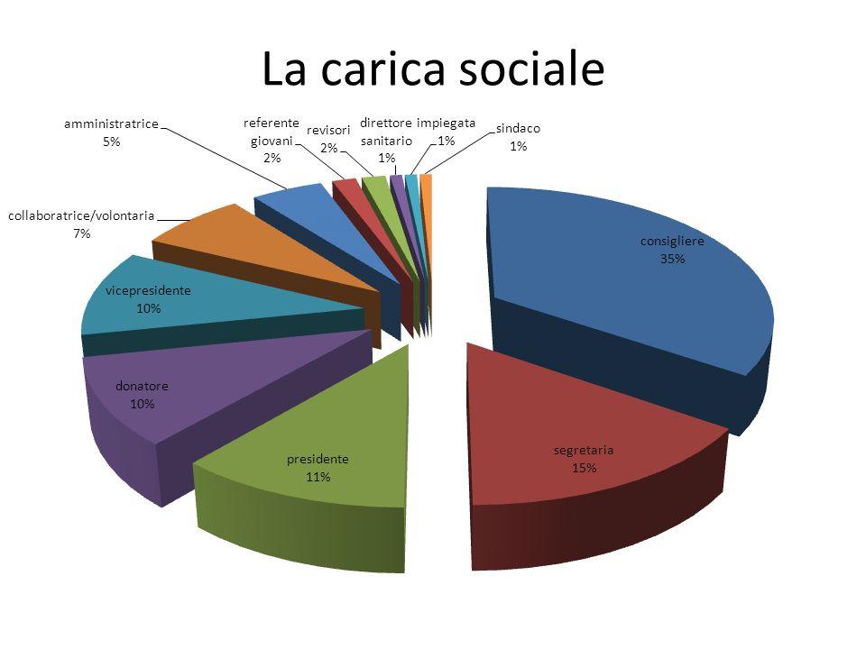 La carica sociale