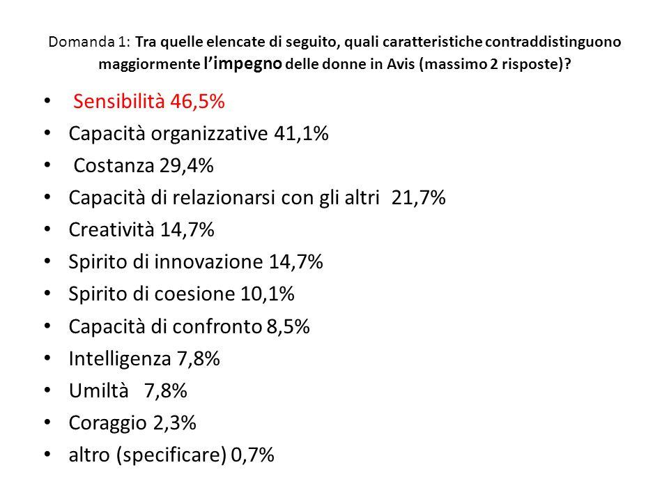 Capacità organizzative 41,1% Costanza 29,4%