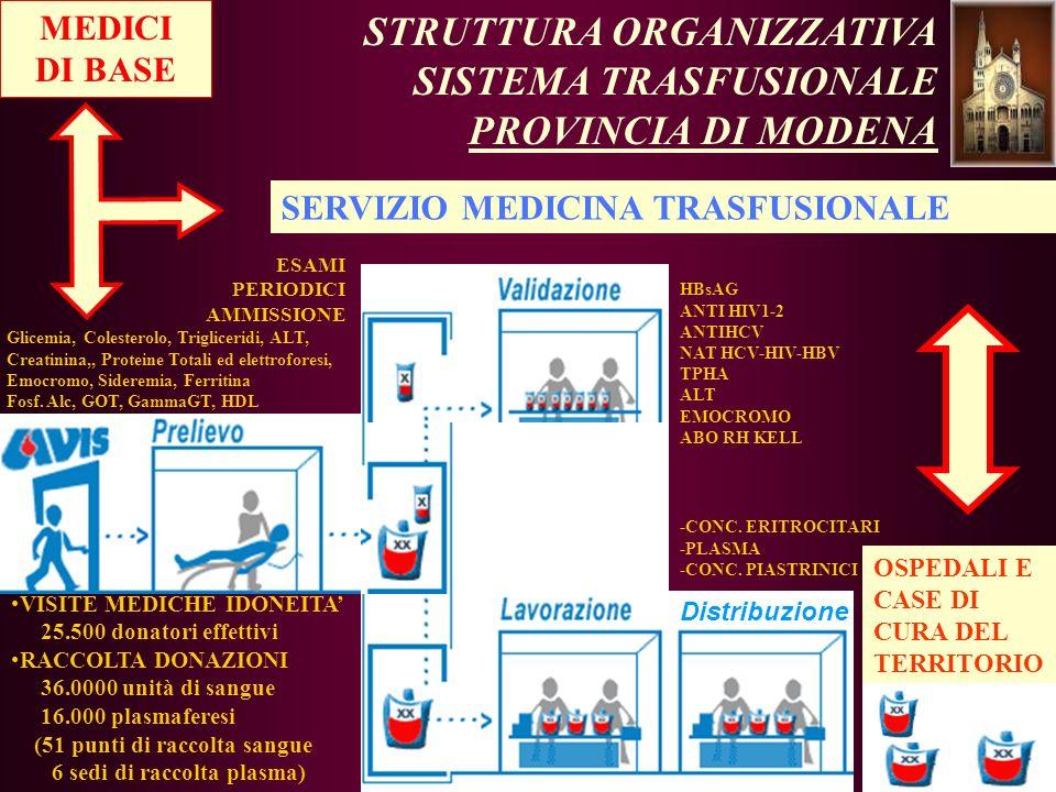 STRUTTURA ORGANIZZATIVA SISTEMA TRASFUSIONALE PROVINCIA DI MODENA