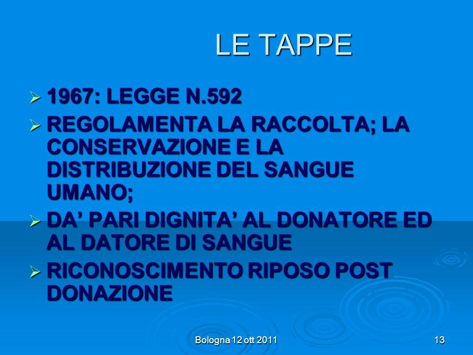 LE TAPPE1967: LEGGE N.592. REGOLAMENTA LA RACCOLTA; LA CONSERVAZIONE E LA DISTRIBUZIONE DEL SANGUE UMANO;