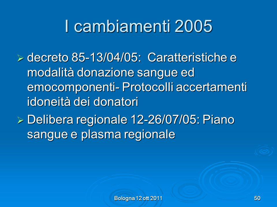 I cambiamenti 2005 decreto 85-13/04/05: Caratteristiche e modalità donazione sangue ed emocomponenti- Protocolli accertamenti idoneità dei donatori.