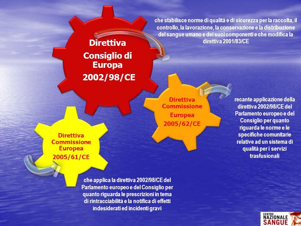 Direttiva Commissione Europea Direttiva Commissione