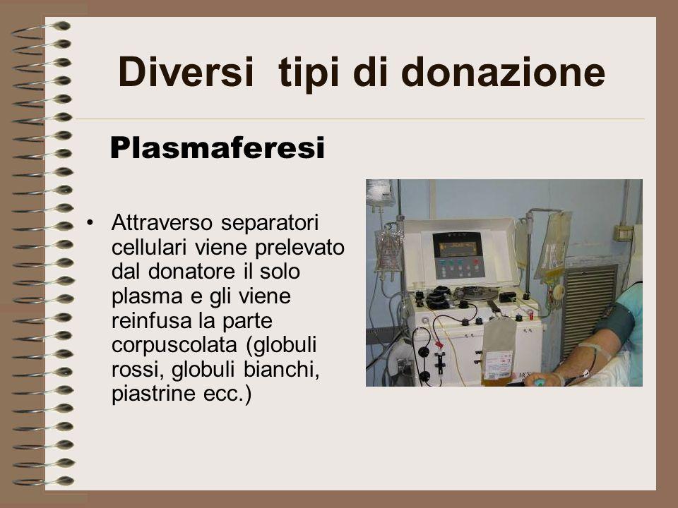 Diversi tipi di donazione