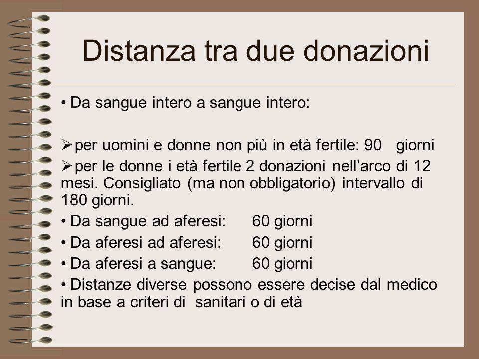 Distanza tra due donazioni