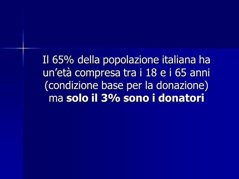 Il 65% della popolazione italiana ha un'età compresa tra i 18 e i 65 anni (condizione base per la donazione) ma solo il 3% sono i donatori