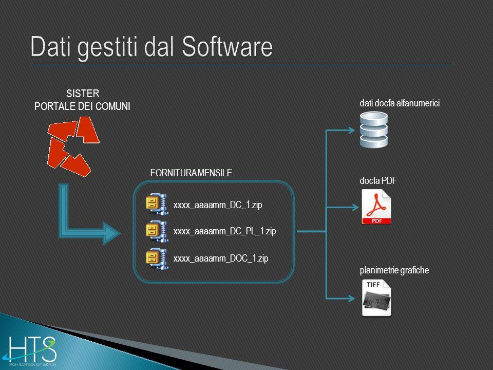 Dati gestiti dal Software