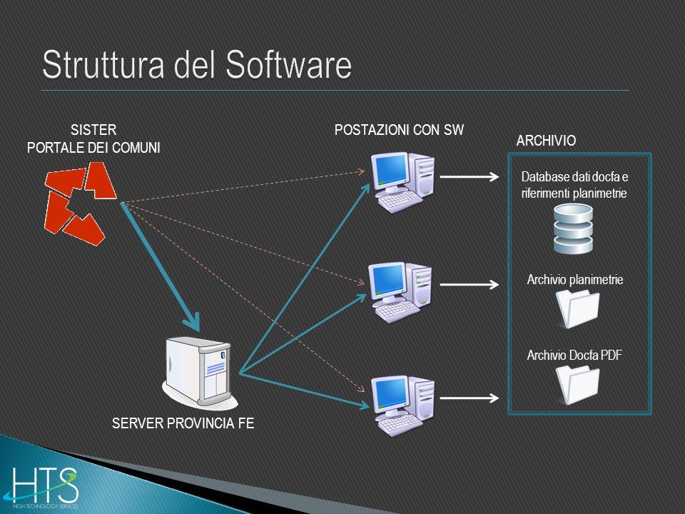 Struttura del Software