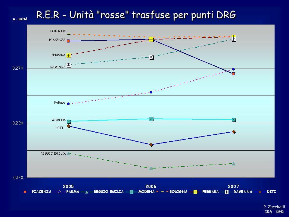 R.E.R - Unità rosse trasfuse per punti DRG