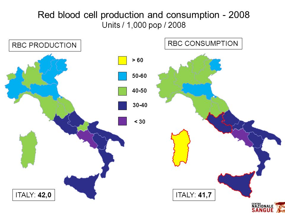 Red blood cell production and consumption - 2008