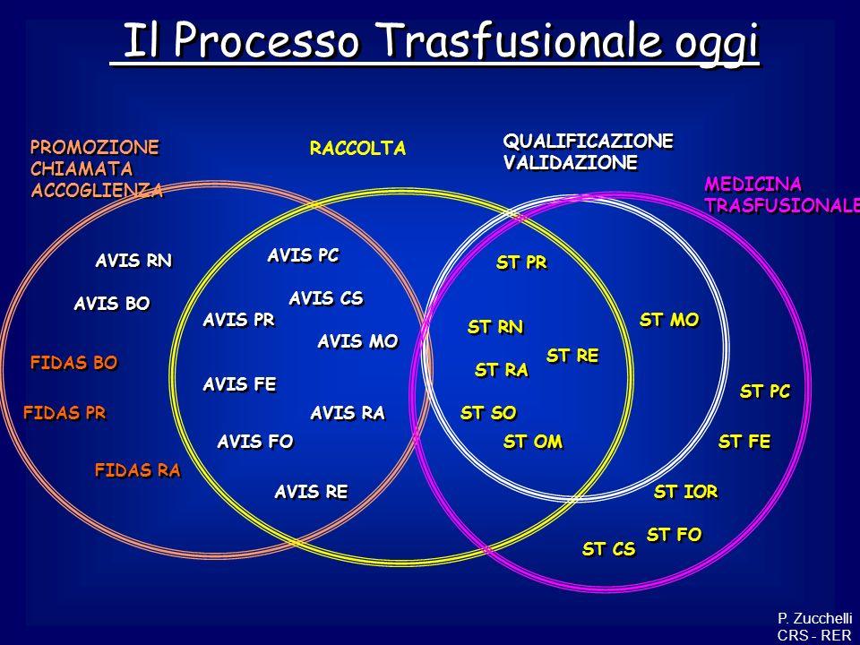Il Processo Trasfusionale oggi