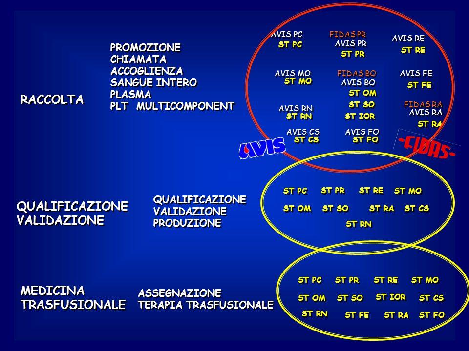 RACCOLTA QUALIFICAZIONE VALIDAZIONE MEDICINA TRASFUSIONALE PROMOZIONE