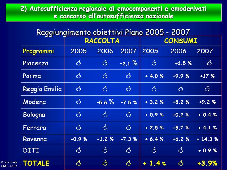  Raggiungimento obiettivi Piano 2005 - 2007