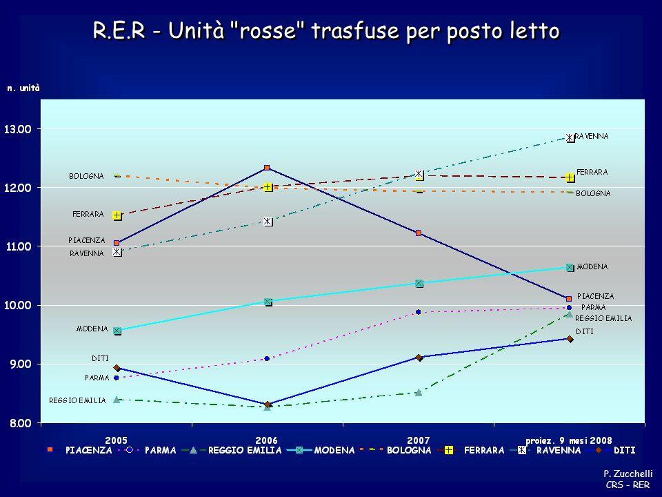 R.E.R - Unità rosse trasfuse per posto letto