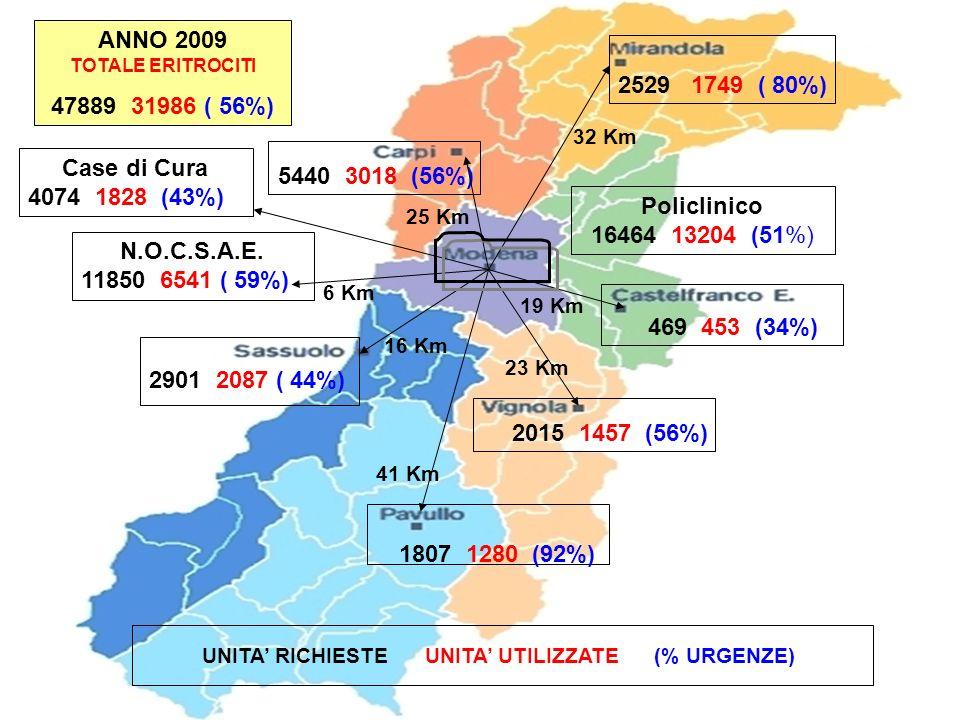 UNITA' RICHIESTE UNITA' UTILIZZATE (% URGENZE)