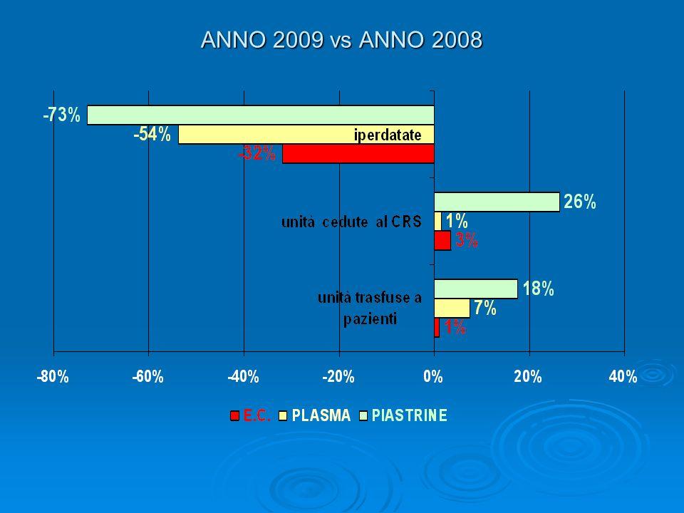 ANNO 2009 vs ANNO 2008
