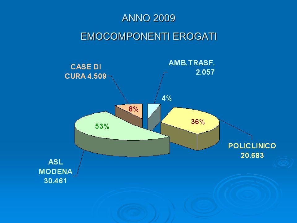 ANNO 2009 EMOCOMPONENTI EROGATI