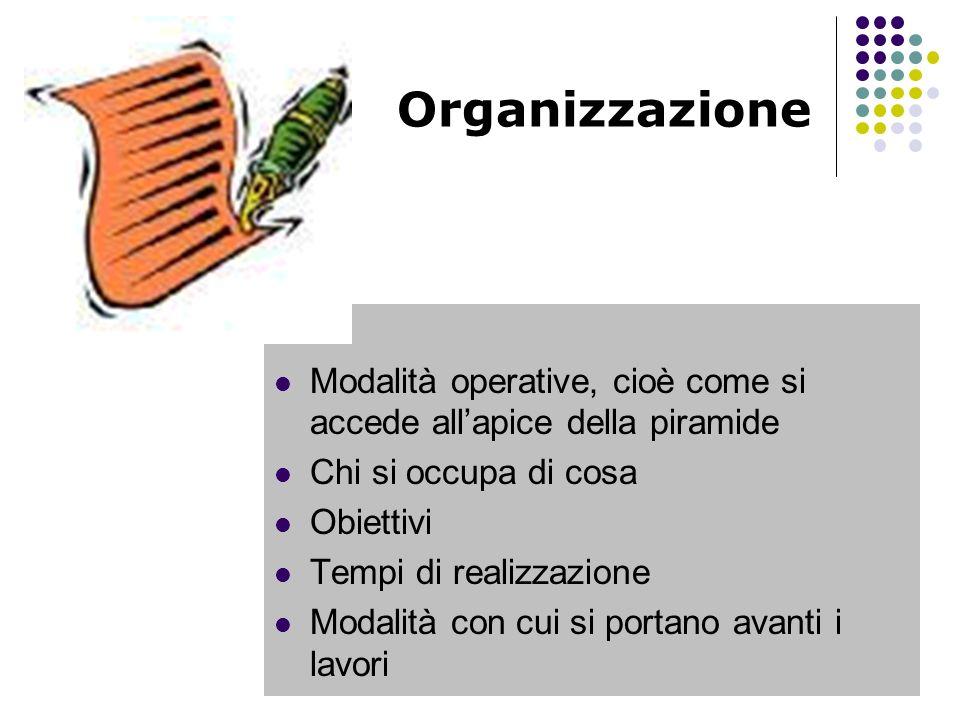 Organizzazione Modalità operative, cioè come si accede all'apice della piramide. Chi si occupa di cosa.