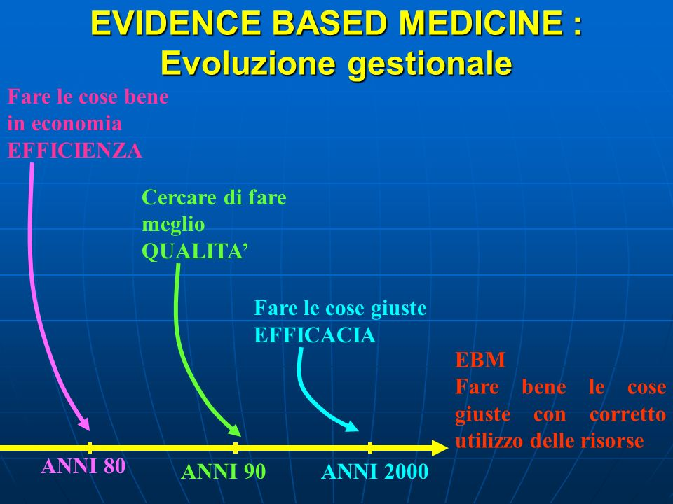 EVIDENCE BASED MEDICINE : Evoluzione gestionale