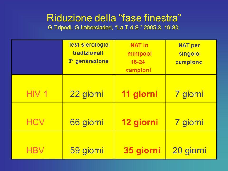 Riduzione della fase finestra G. Tripodi, G. Imberciadori, La T. d