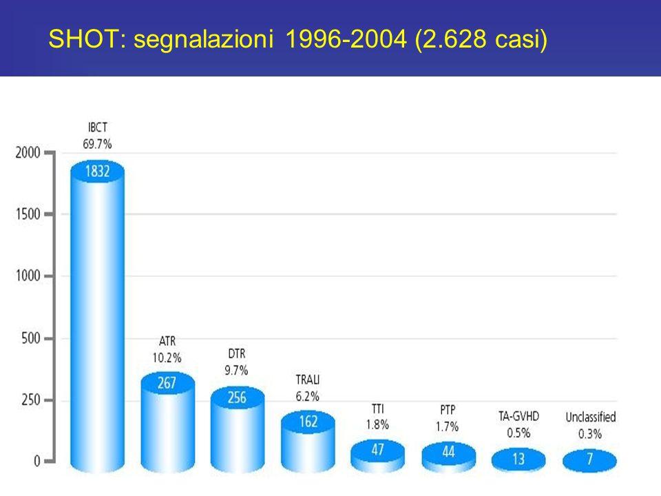 SHOT: segnalazioni 1996-2004 (2.628 casi)