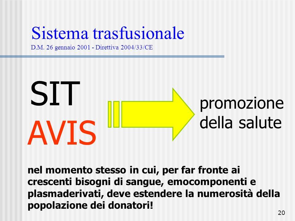 Sistema trasfusionale D.M. 26 gennaio 2001 - Direttiva 2004/33/CE