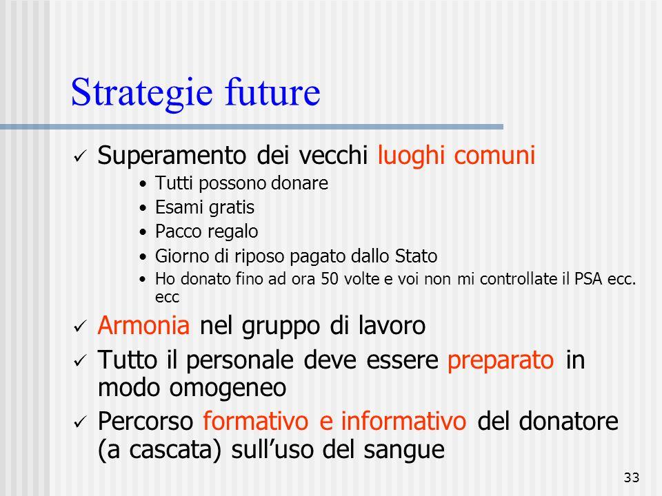 Strategie future Superamento dei vecchi luoghi comuni