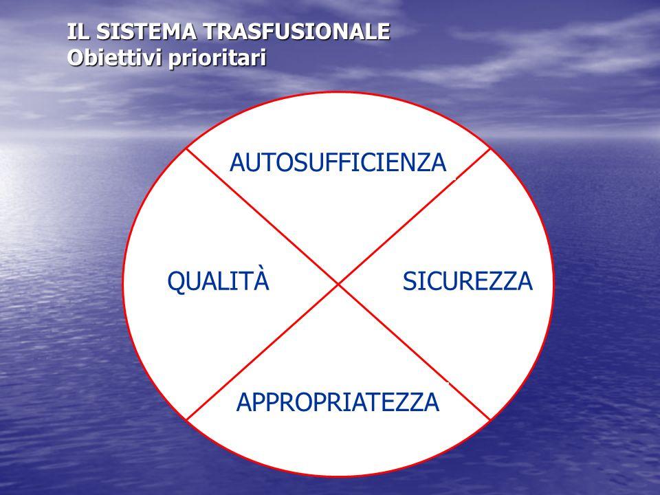 IL SISTEMA TRASFUSIONALE Obiettivi prioritari