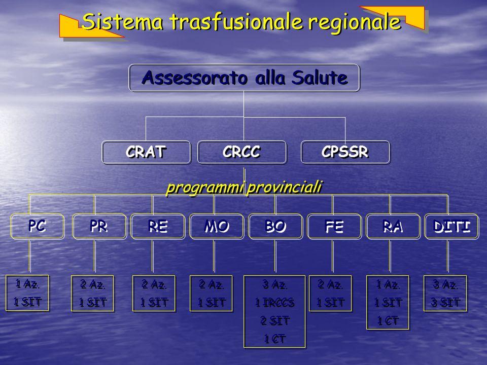 Sistema trasfusionale regionale