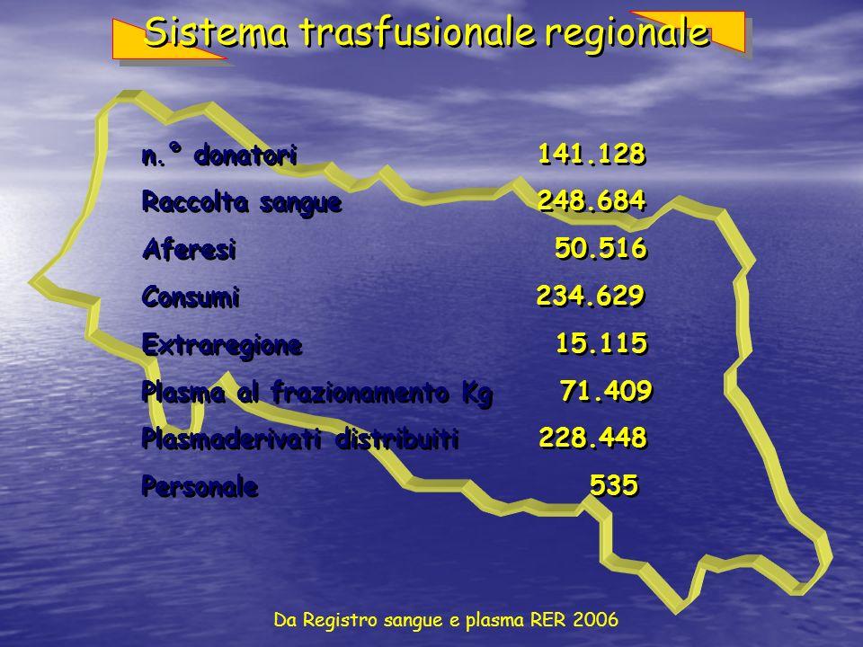 Da Registro sangue e plasma RER 2006