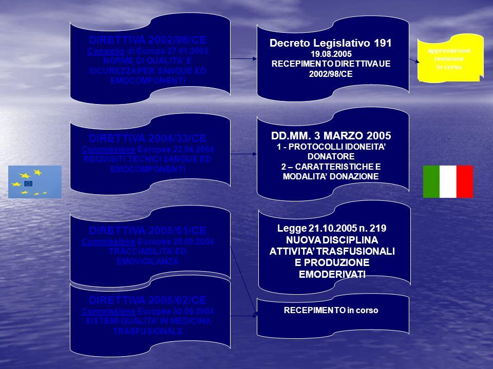 DIRETTIVA 2002/98/CE Decreto Legislativo 191 DD.MM. 3 MARZO 2005