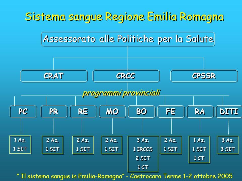 Sistema sangue Regione Emilia Romagna