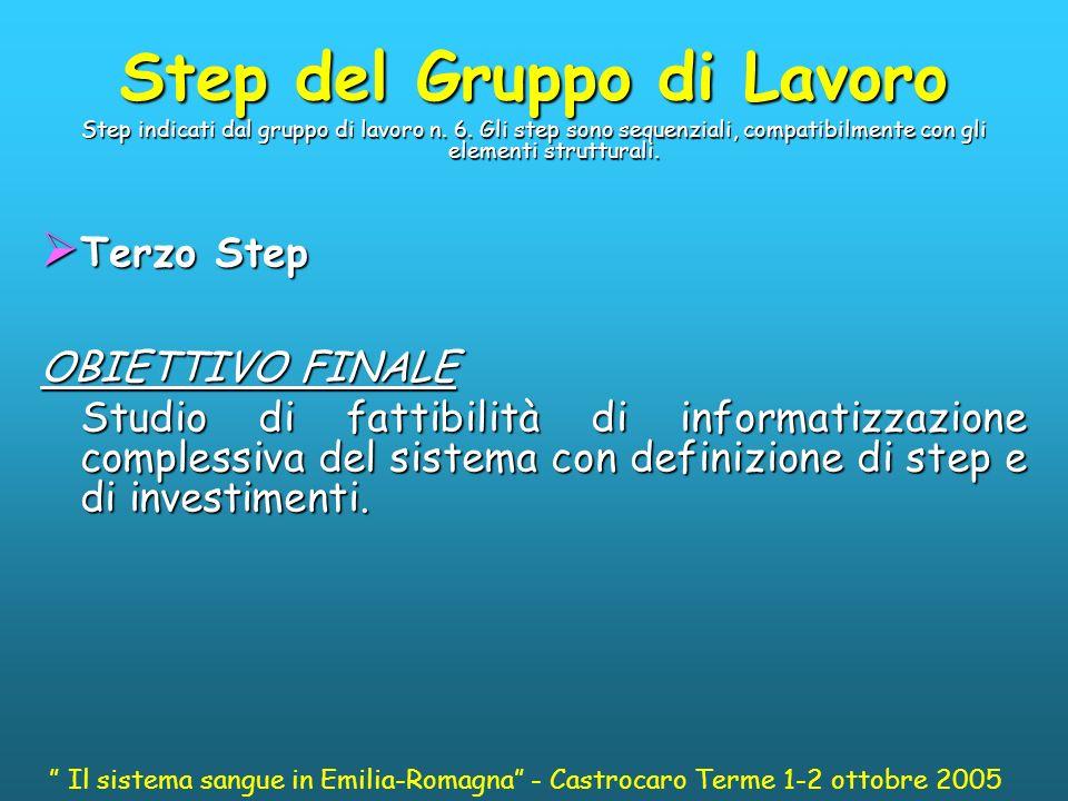 Step del Gruppo di Lavoro