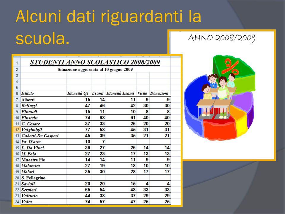 Alcuni dati riguardanti la scuola.