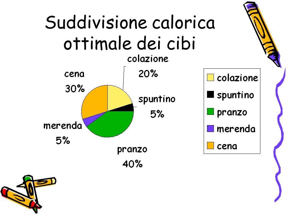 Suddivisione calorica ottimale dei cibi