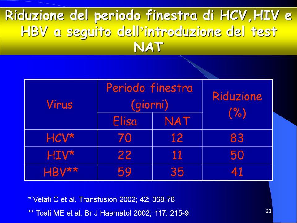 Riduzione del periodo finestra di HCV,HIV e HBV a seguito dell'introduzione del test NAT