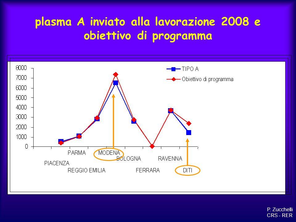 plasma A inviato alla lavorazione 2008 e obiettivo di programma