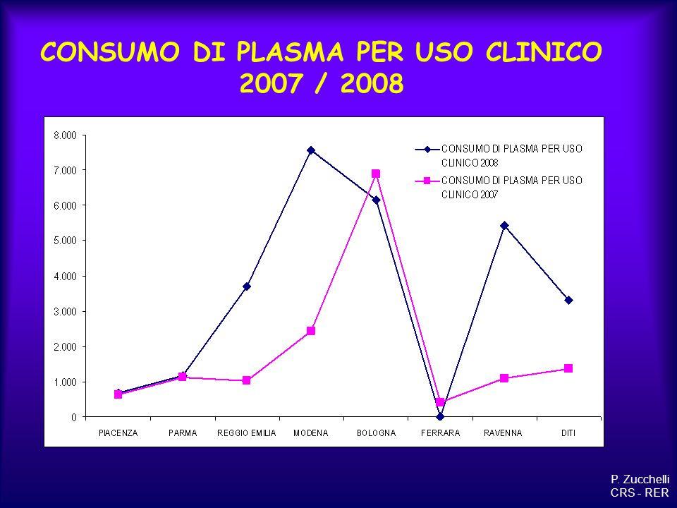 CONSUMO DI PLASMA PER USO CLINICO 2007 / 2008