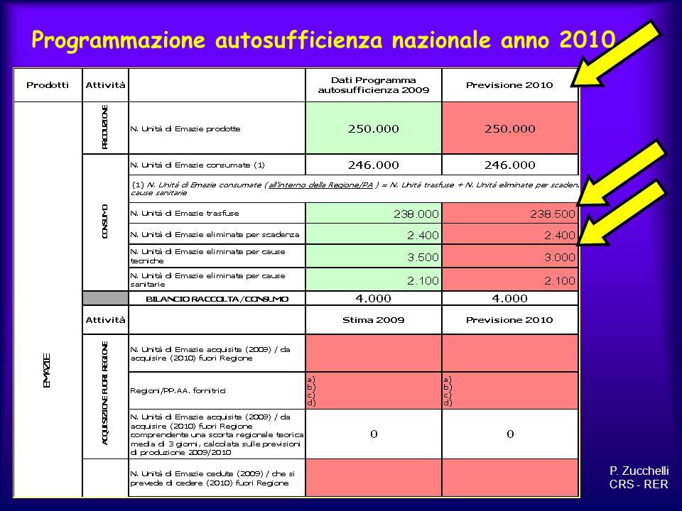 Programmazione autosufficienza nazionale anno 2010