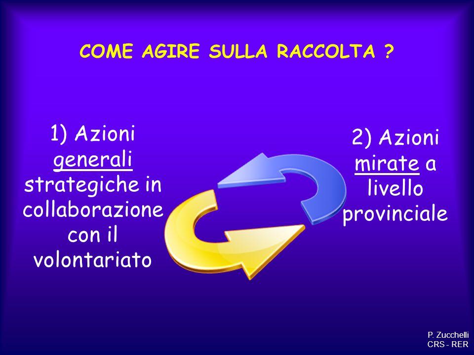 COME AGIRE SULLA RACCOLTA