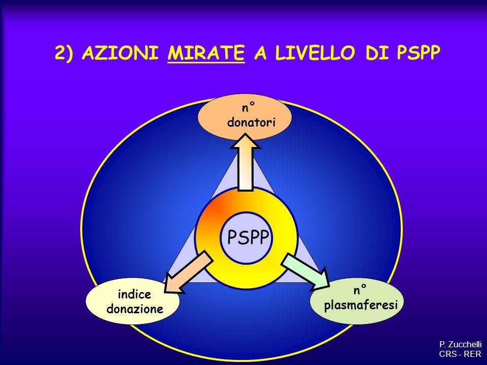 2) AZIONI MIRATE A LIVELLO DI PSPP